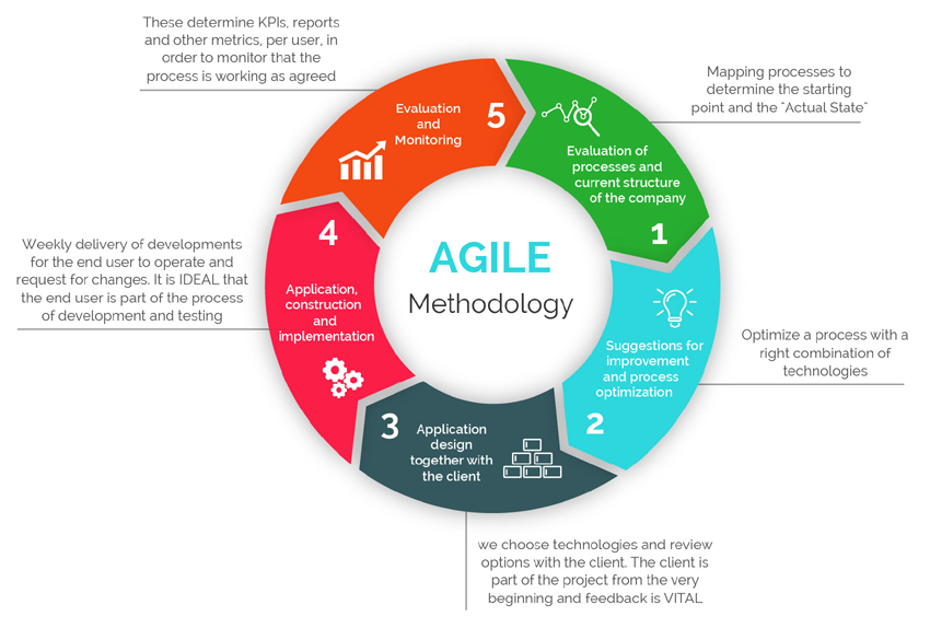 Implementation of Agile Process