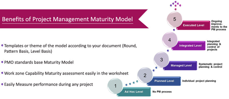 Benefits of Project Management Maturity Model