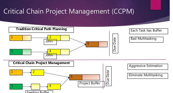 Critical Chain Project Management Template