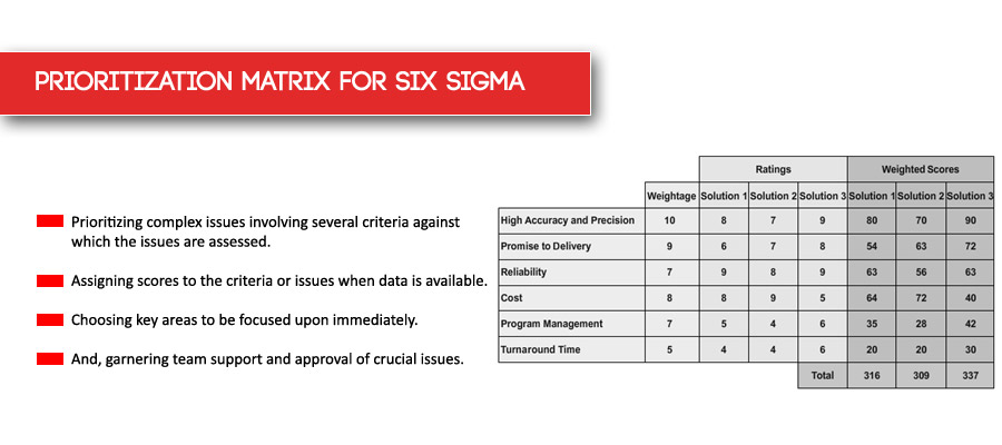Prioritization Matrix for Six Sigma