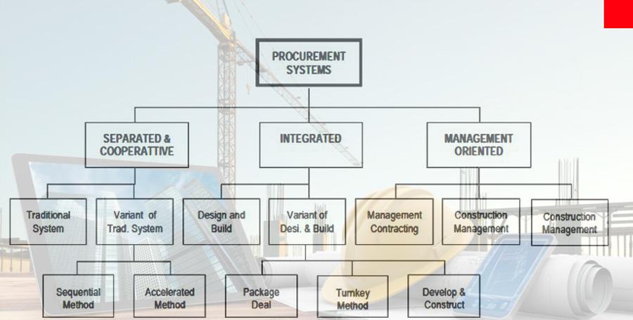 Procurement for Construction Project