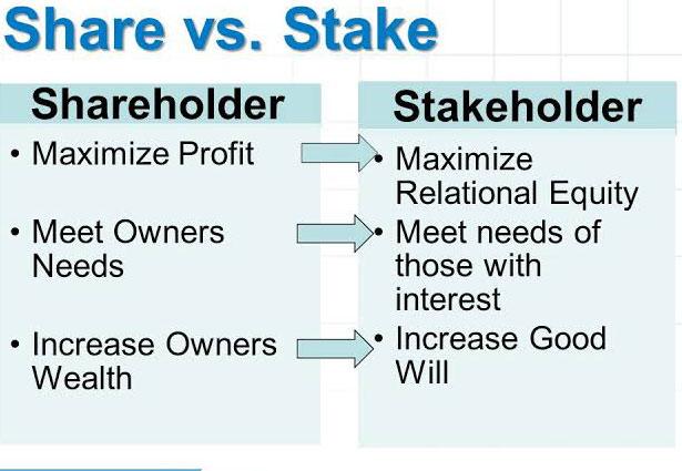 Stakeholder-Vs-Shareholder