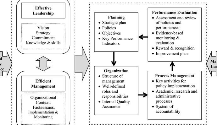 Strategic Quality Management