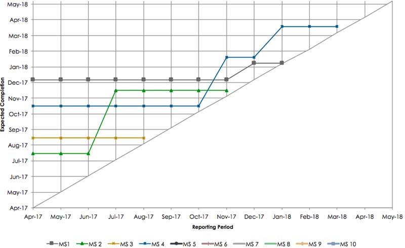 Milestone Trend Analysis Excel
