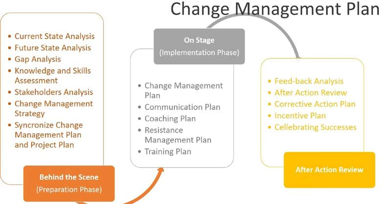 Change-management-policy-template