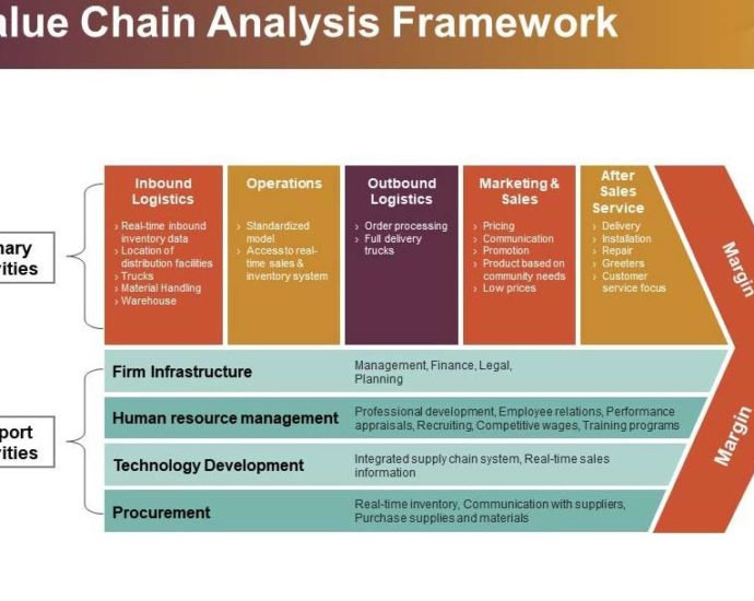 Value Chain Analysis Template Excel